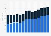 Branchenumsatz Großhandel mit Geräten der IKT in Portugal von 2011-2023