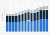 Branchenumsatz Handel, Instandhaltung und Reparatur von Kraftfahrzeugen in Portugal von 2011-2023