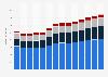 Branchenumsatz Vorbereitende Baustellenarbeiten und sonstiges Ausbaugewerbe in Portugal von 2011-2023