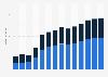 Branchenumsatz Schiff- und Bootsbau in Portugal von 2011-2023