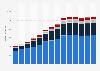 Branchenumsatz Wirtschaftl. Dienstleistungen a. n. g. in Rumänien von 2011-2023