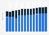 Branchenumsatz Herstellung von Seifen und Waschmitteln in Portugal von 2011-2023
