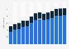 Branchenumsatz Oberflächenveredlung und Wärmebehandlung in Rumänien von 2011-2023