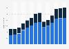 Branchenumsatz Gastgewerbe in Rumänien von 2011-2023