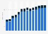 Branchenumsatz Herstellung v. Messinstrumenten, Uhren u. Ä. in Portugal von 2011-2023