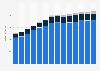 Branchenumsatz Herstellung von Back- und Teigwaren in Rumänien von 2011-2023