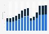 Branchenumsatz Gastgewerbe in Portugal von 2011-2023