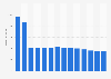 Branchenumsatz Drahtlose Telekommunikation in Portugal von 2011-2023