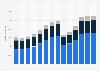 Branchenumsatz Catering und Kantinen auf Lizenzbasis in Portugal von 2011-2023