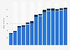 Branchenumsatz Verlegen von Software in Rumänien von 2011-2023
