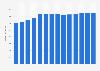 Branchenumsatz Leitungsgebundene Telekommunikation in Rumänien von 2011-2023