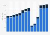 Branchenumsatz Reisebüros und Reiseveranstalter in Portugal von 2011-2023