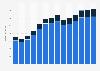 Branchenumsatz Handel mit Kraftwagen in Rumänien von 2011-2023