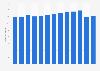 Einnahmen aus der Nationalstraßenabgabe in der Schweiz bis 2018