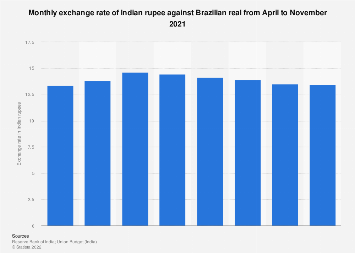 Monthly exchange rate of Indian rupee against Brazilian real in FY 2017