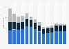 Branchenumsatz Vermietung von Gebrauchsgütern in Schweden von 2011-2023