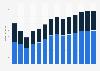 Branchenumsatz Schiff- und Bootsbau in Schweden von 2011-2023
