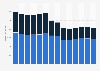 Branchenumsatz Werbebranche in Schweden von 2011-2023