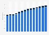 Branchenumsatz Architektur- und Ingenieurbüros in Schweden von 2011-2023