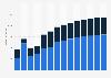 Branchenumsatz Grundstücks- und Wohnungswesen in der Slowakei von 2010-2022
