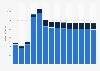 Branchenumsatz Versand- und Internet-Einzelhandel in der Slowakei von 2011-2023