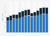 Branchenumsatz Gastgewerbe in der Slowakei von 2011-2023