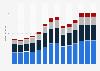 Branchenumsatz Wirtschaftl. Dienstleistungen a. n. g. in Slowenien von 2011-2023
