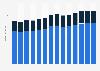 Branchenumsatz Herstellung v. Schleifkörpern/ Schleifmitteln auf Unterlage in Slowenien von 2011-2023