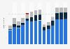 Branchenumsatz Beherbergung in der Slowakei von 2011-2023
