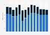 Branchenumsatz Korrespondenz- und Nachrichtenbüros in Schweden von 2011-2023