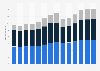 Branchenumsatz Handel, Instandhaltung und Reparatur von Kraftfahrzeugen in Slowenien von 2011-2023