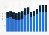 Branchenumsatz Catering und Kantinen auf Lizenzbasis in Schweden von 2011-2023