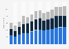 Branchenumsatz Baugewerbe in der Slowakei von 2011-2023