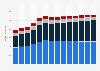 Branchenumsatz Sonstige freiberufliche, wissenschaftl., techn. Tätigkeiten in Schweden von 2011-2023