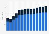 Branchenumsatz Rechts- und Steuerberatung, Wirtschaftsprüfung in der Slowakei von 2011-2023