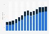 Branchenumsatz Versand- und Internet-Einzelhandel in Slowenien von 2011-2023