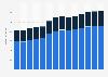 Branchenumsatz Herst. von Elektromotoren, Generatoren u.Ä. in Slowenien von 2011-2023