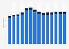 Branchenumsatz Public-Relations- und Unternehmensberatung in Schweden von 2011-2023