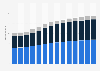 Branchenumsatz Baugewerbe in Schweden von 2010-2022