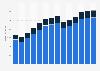 Branchenumsatz Handel mit Kraftwagen in der Slowakei von 2011-2023