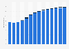Branchenumsatz Hochbau in Schweden von 2011-2023