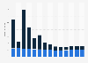 Branchenumsatz Korrespondenz- und Nachrichtenbüros in der Slowakei von 2010-2022