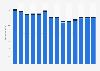 Branchenumsatz Lagerei, Erbringung von sonst. Dienstleistungen für d Verkehr in Schweden von 2011-2023
