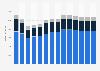 Branchenumsatz Energieversorgung in der Slowakei von 2010-2022