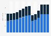 Branchenumsatz Gastgewerbe in Slowenien von 2011-2023