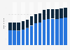 Branchenumsatz Werbebranche in Slowenien von 2011-2023