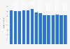 Branchenumsatz Leitungsgebundene Telekommunikation in Schweden von 2011-2023