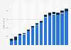 Branchenumsatz Datenverarbeitung, Hosting und Webportale in Schweden von 2011-2023
