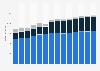 Branchenumsatz Reinigung von Gebäuden/Straßen/Verkehrsmitt. in Schweden von 2011-2023