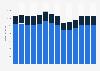 Branchenumsatz Herstellung, Verleih & Vertrieb von div. Medien in Schweden von 2011-2023